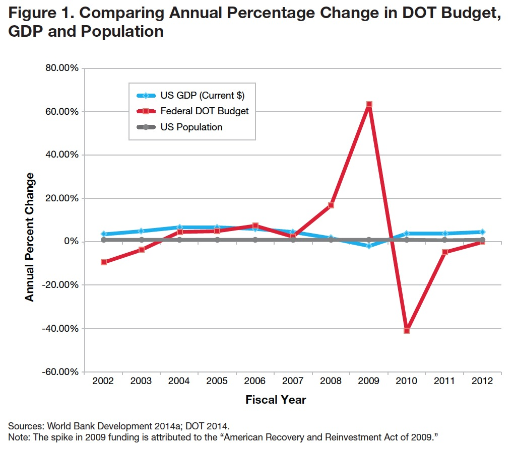 Figure 1. Comparing Annual Percentage Change in DOT Budget, GDP and Population