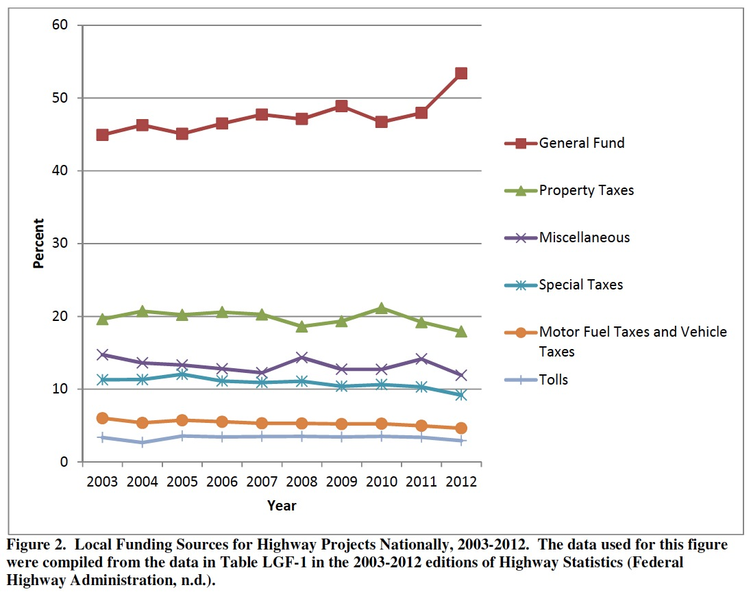 Figure 2. Local Funding Sources for Highway Projects Nationally, 2003-2012. The data used for this figure were compiled from the data in Table LGF-1 in the 2003-2012 editions of Highway Statistics (Federal Highway Administration, n.d.).