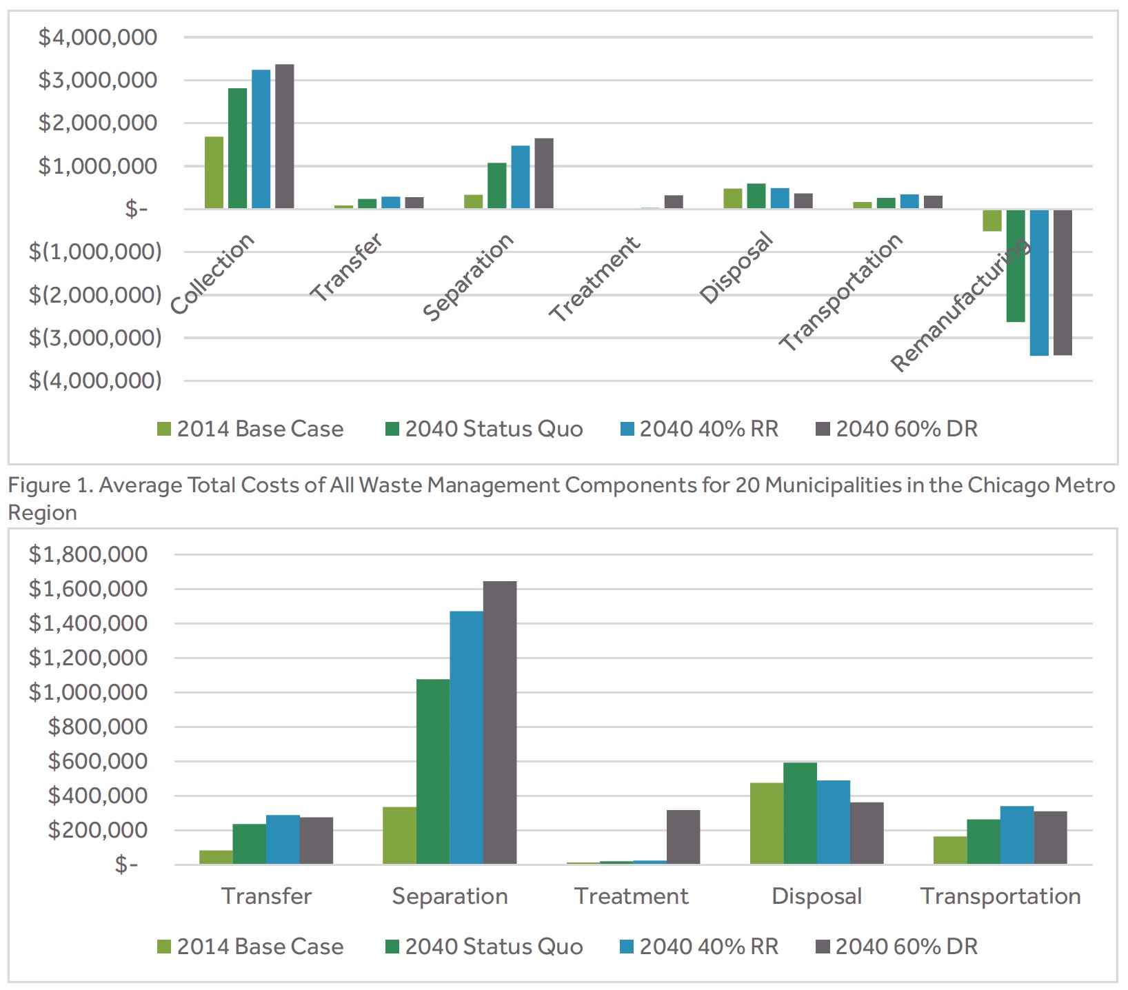 Figure 1. Average Total Costs of All Waste Management Components for 20 Municipalities in the Chicago Metro Region