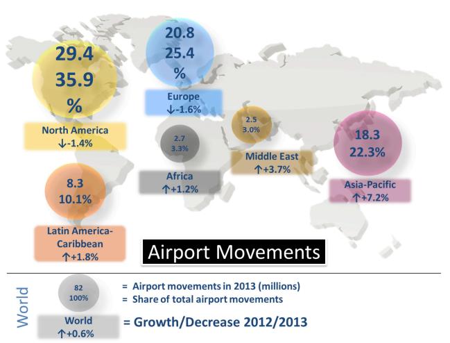 Figure 4: Airport Movements