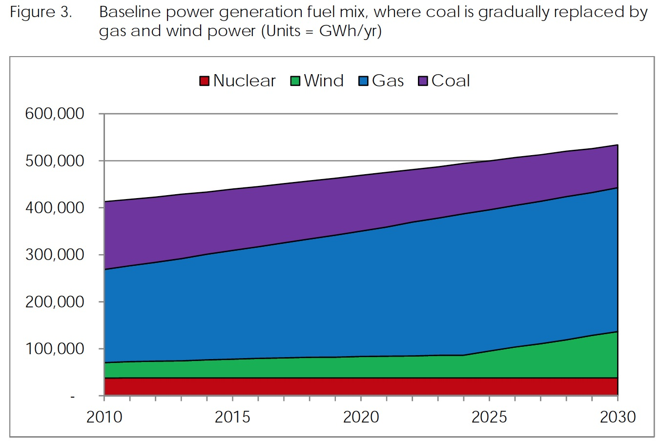 Figure 3. Baseline power generation fuel mix, where coal is gradually replaced by gas and wind power (Units = GWh/yr)