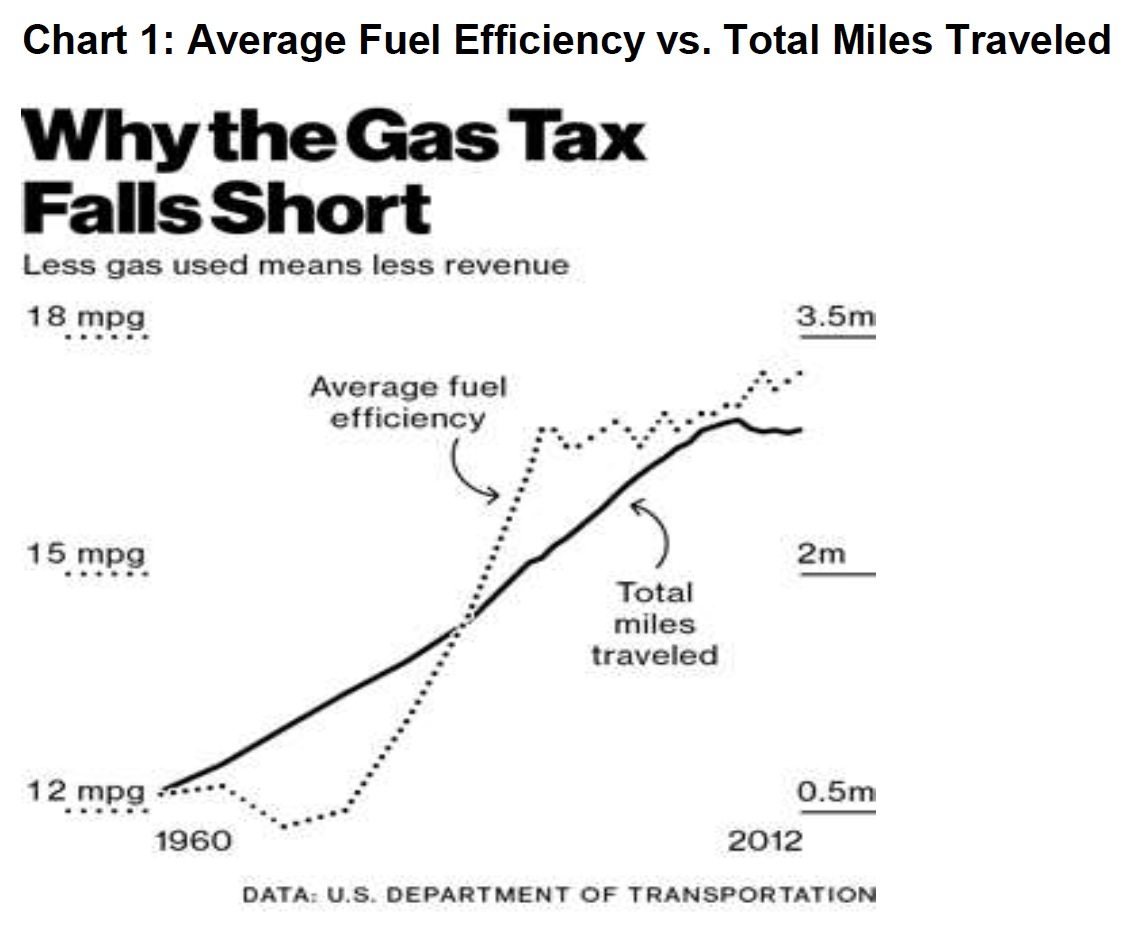 Chart 1: Average Fuel Efficiency vs. Total Miles Traveled