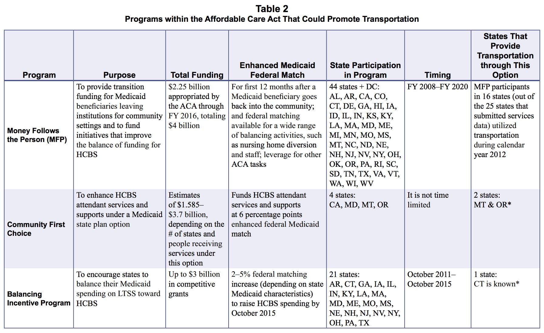 Table 2 Programs within the Affordable Care Act That Could Promote Transportation