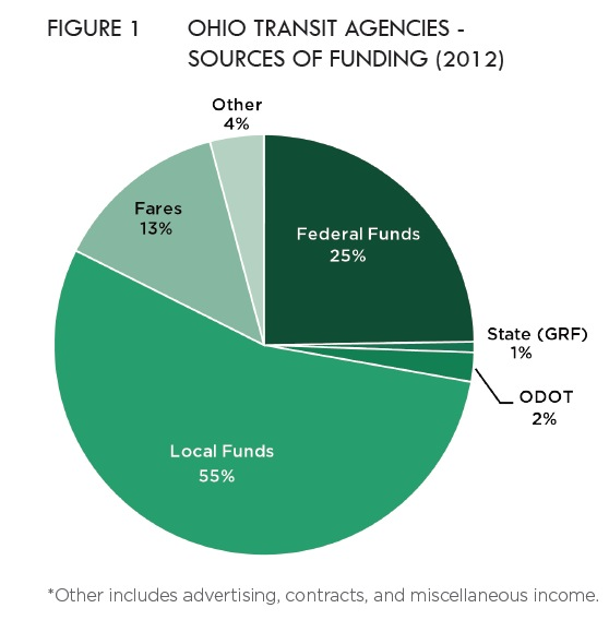 Figure 1: Ohio Transit Agencies Sources of Funding