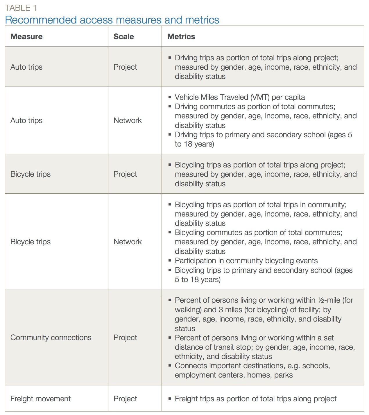 TABLE 1: Recommended access measures and metrics