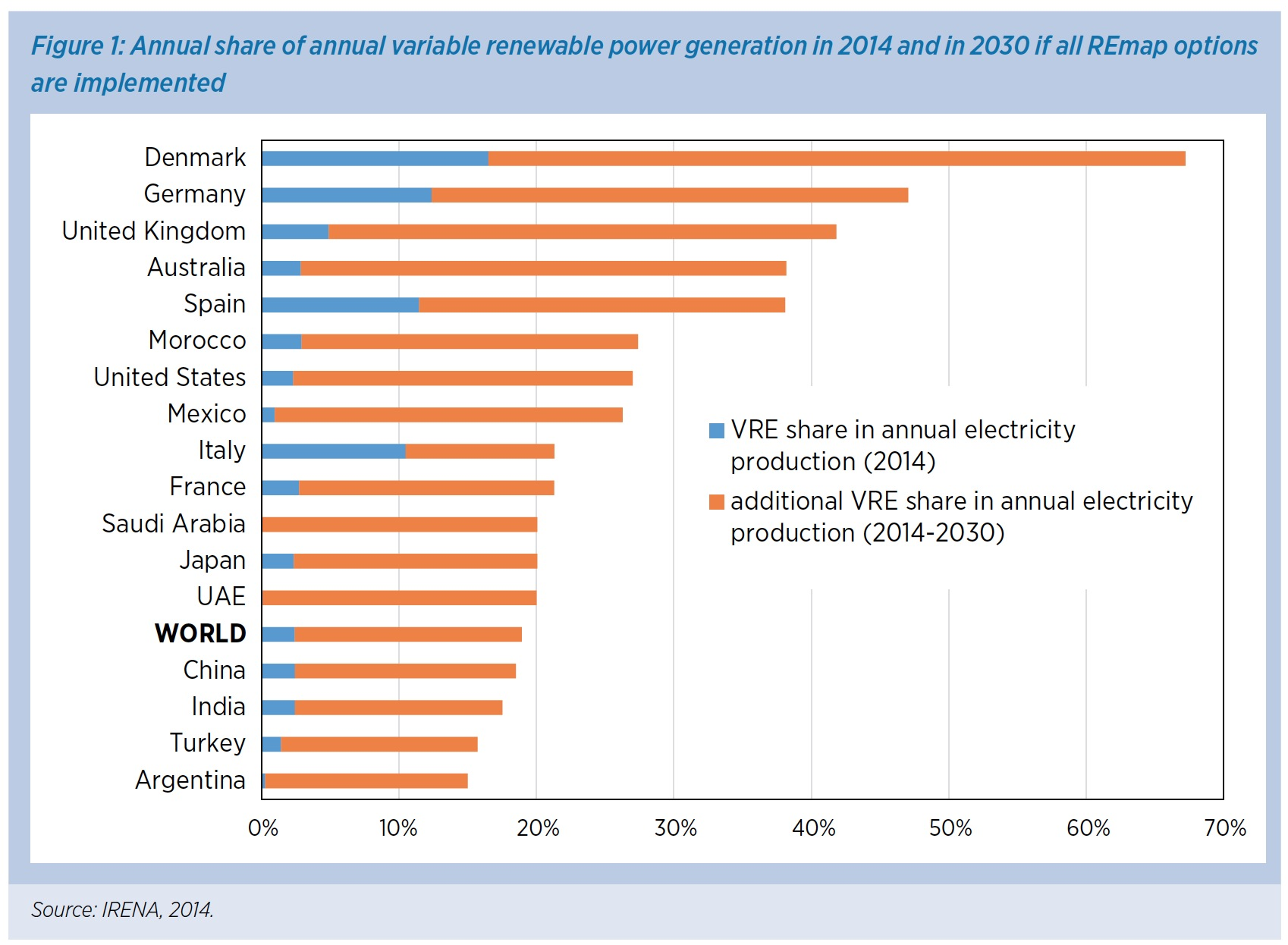 Figure 1: Annual share of annual variable renewable power generation in 2014 and in 2030 if all REmap options are implemented
