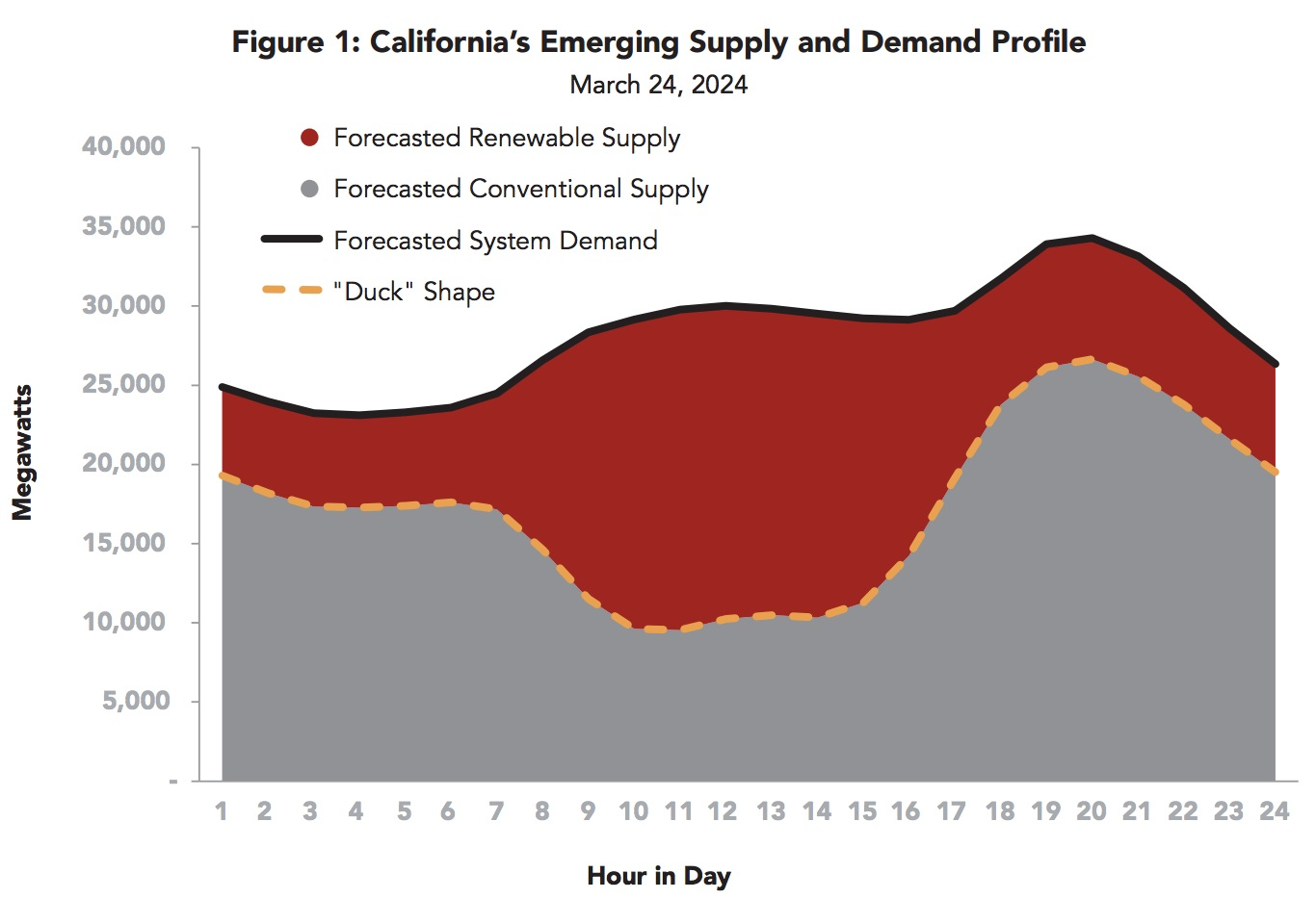 Figure 1: California