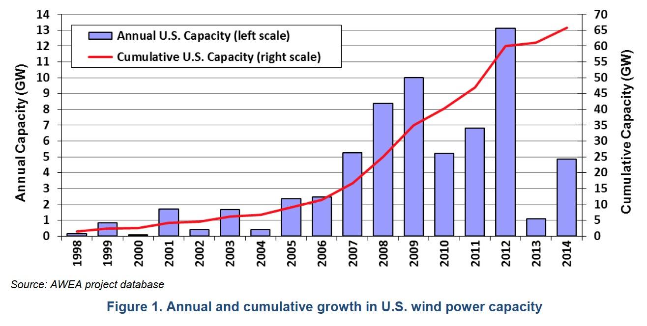 Figure 1. Annual and cumulative growth in U.S. wind power capacity