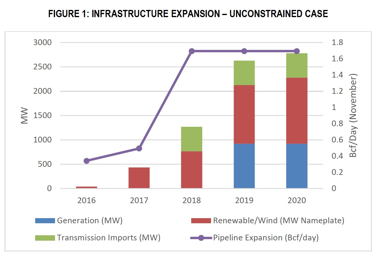 FIGURE 1: INFRASTRUCTURE EXPANSION – UNCONSTRAINED CASE