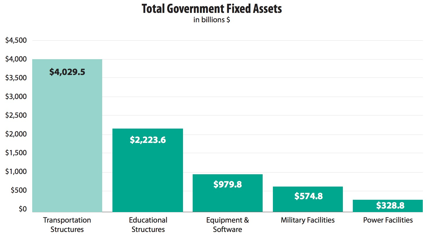 Total Government Fixed Assets, in billions