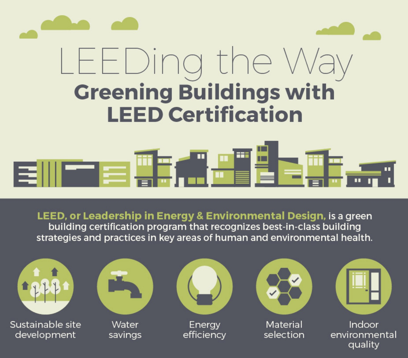 Infographic greening buildings with leed certification for Advantages of leed certification