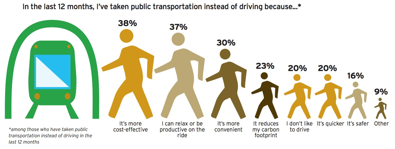a study on public transportation problems A study of the determinants of transportation mode choice in sweden also found that environmental concern and a perceived causal link between car use and environmental problems predicted the intention to reduce car use the present study explores the generalizability of these findings.