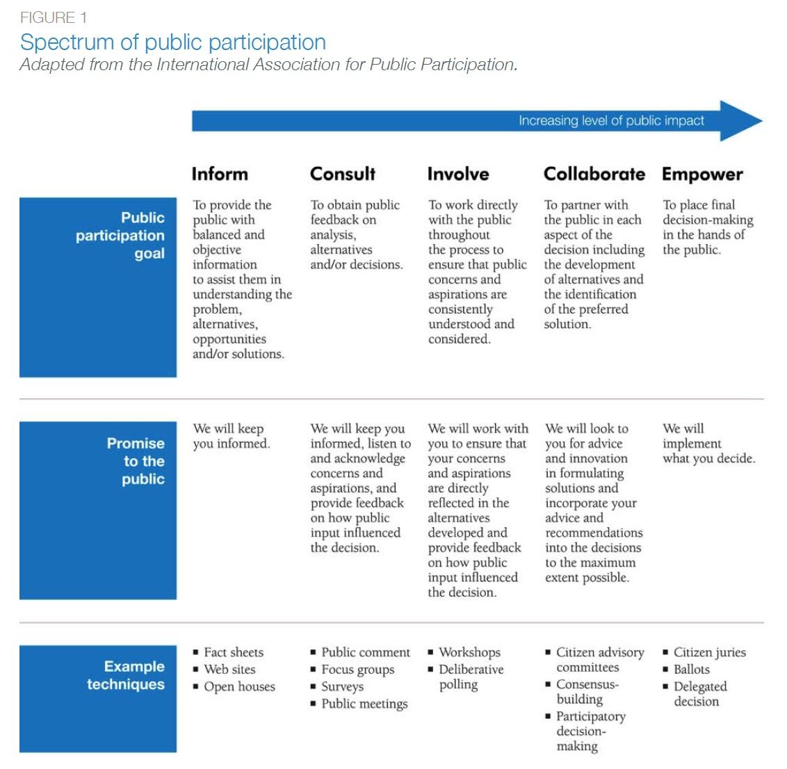 Figure 1: Spectrum of public participation