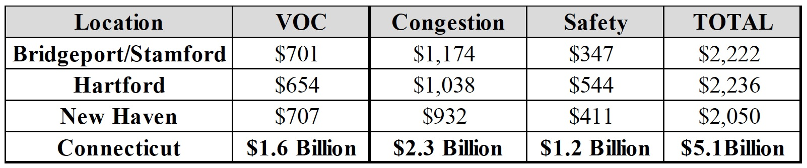 Costs to drivers in the Bridgeport/Stamford, Hartford and New Haven urban areas of driving on roads that are deteriorated, congested and lack some desirable safety features.