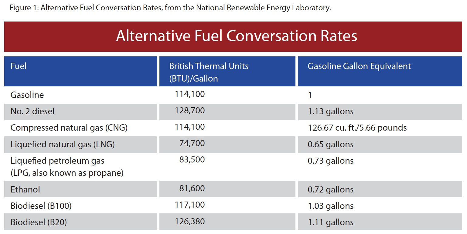Figure 1: Alternative Fuel Conversation Rates, from the National Renewable Energy Laboratory.