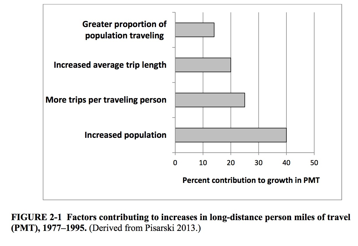 FIGURE 2-1 Factors contributing to increases in long-distance person miles of travel (PMT), 1977–1995. (Derived from Pisarski 2013.)
