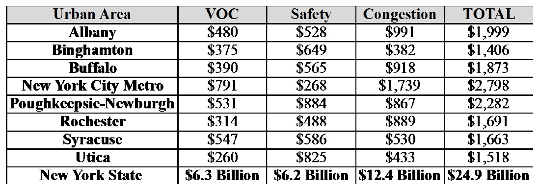 New York State: Cost to Motorists of Deficient Roads