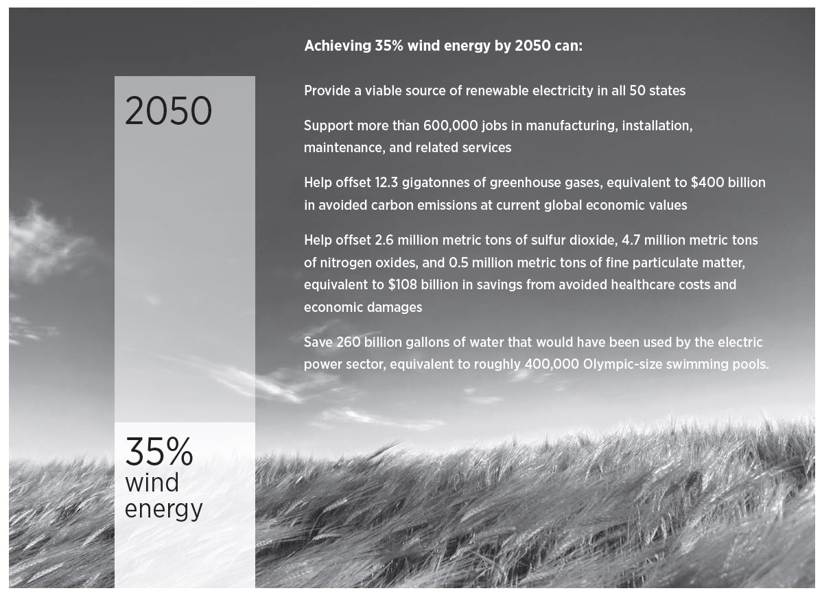 Achieving 35% wind energy by 2050