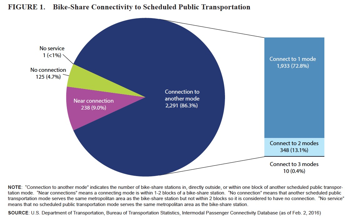 FIGURE 1. Bike-Share Connectivity to Scheduled Public Transportation