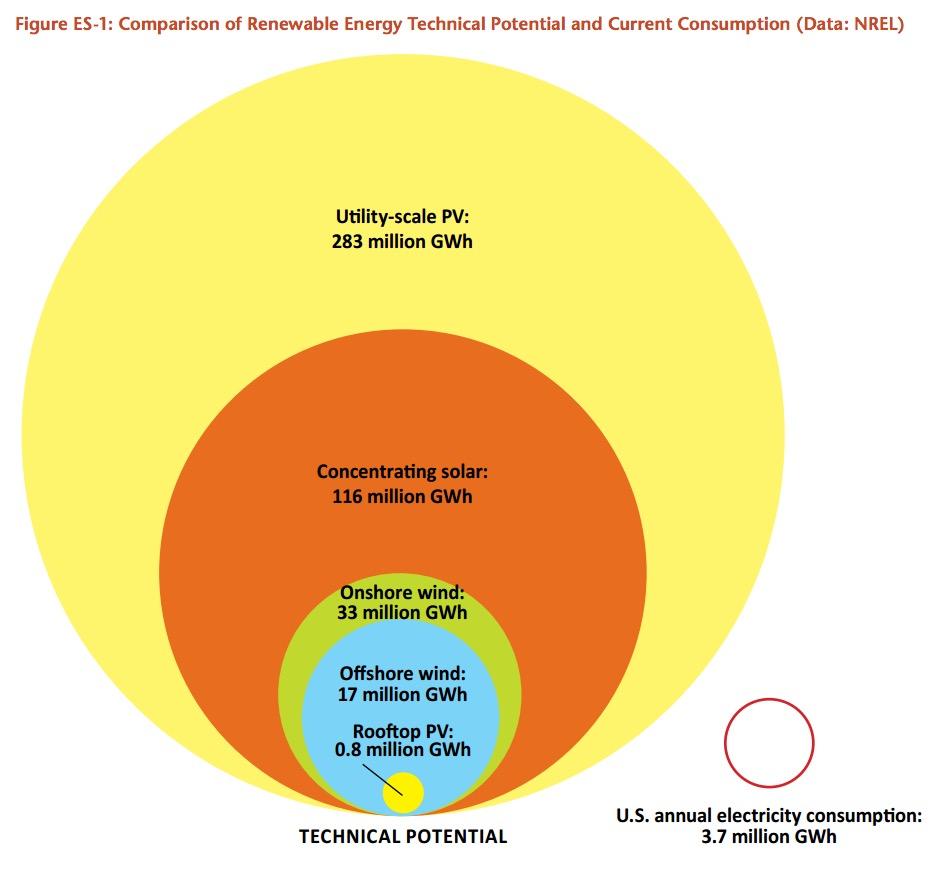 Figure ES-1: Comparison of Renewable Energy Technical Potential and Current Consumption (Data: NREL)