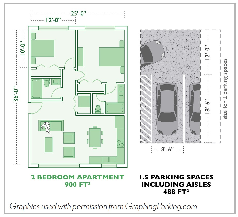 2-bedroom apartment vs. parking spaces
