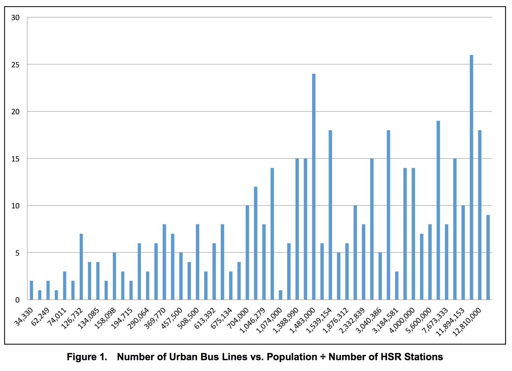 Figure 1. Number of Urban Bus Lines vs. Population ÷ Number of HSR Stations