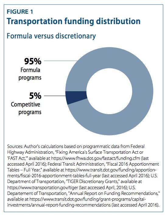 FIGURE 1 Transportation funding distribution