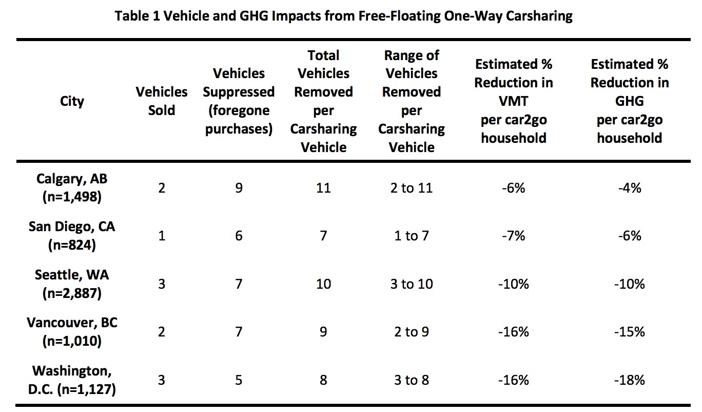 Table 1 Vehicle and GHG Impacts from Free-Floating One-Way Carsharing