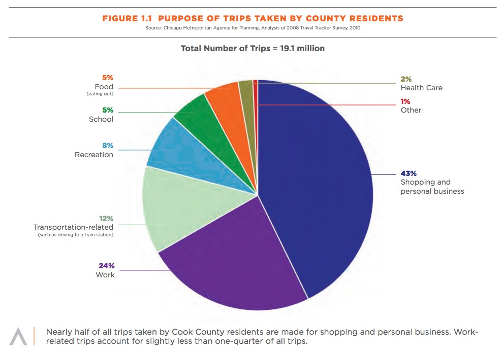 FIGURE 1.1 PURPOSE OF TRIPS TAKEN BY COUNTY RESIDENTS