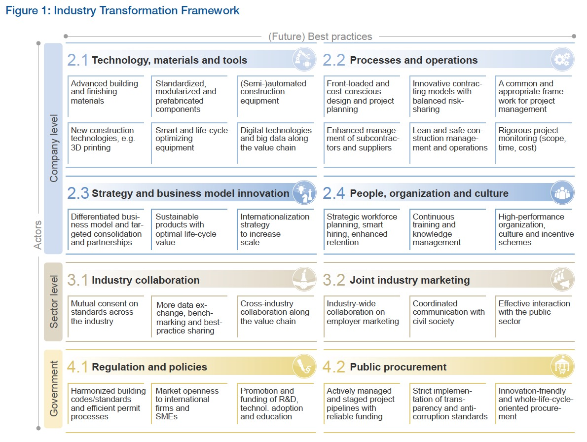 Figure 1: Industry Transformation Framework
