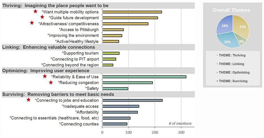RTA Transportation Survey - 1