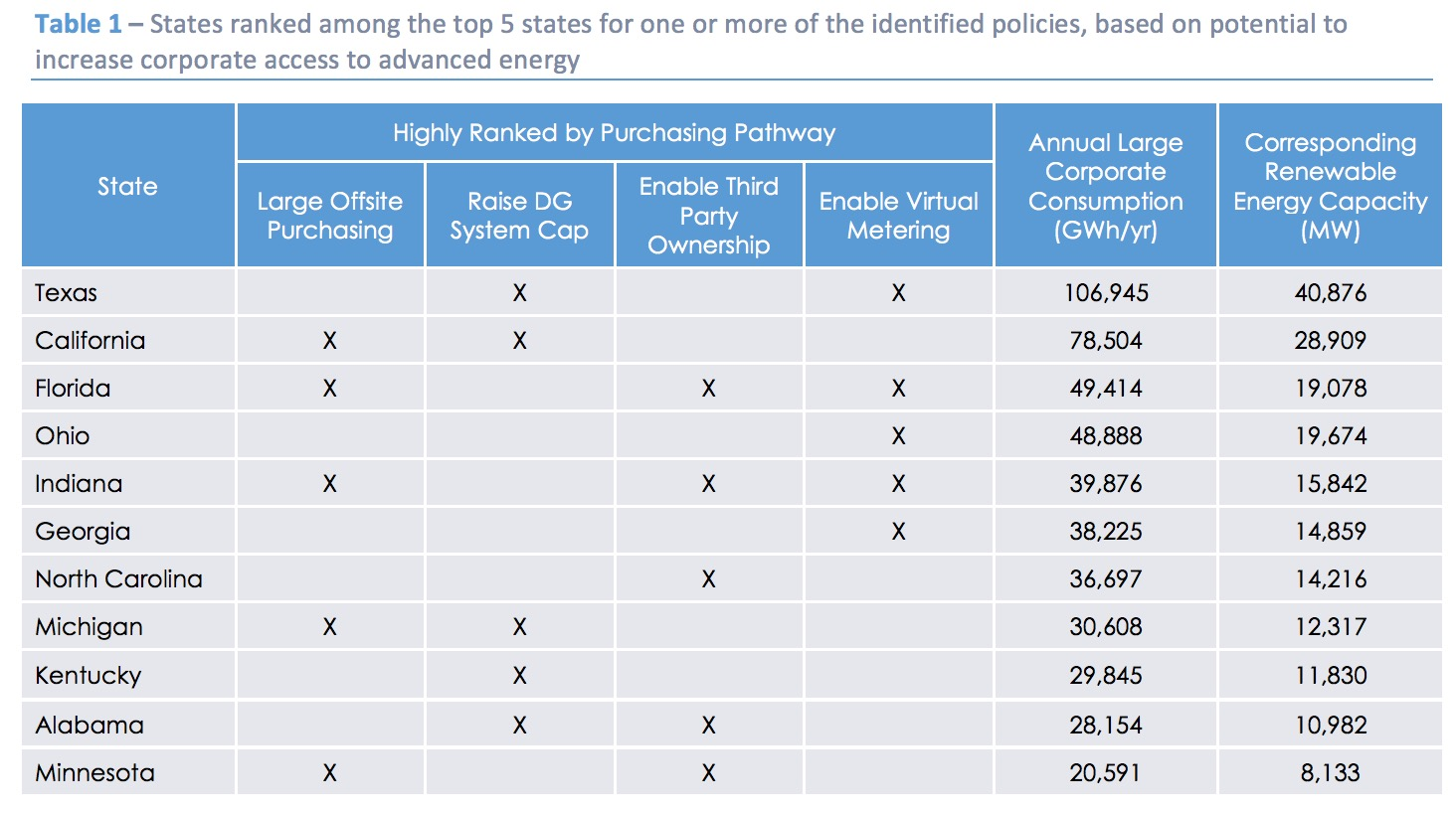 Table 1 – States ranked among the top 5 states for one or more of the identified policies, based on potential to increase corporate access to advanced energy