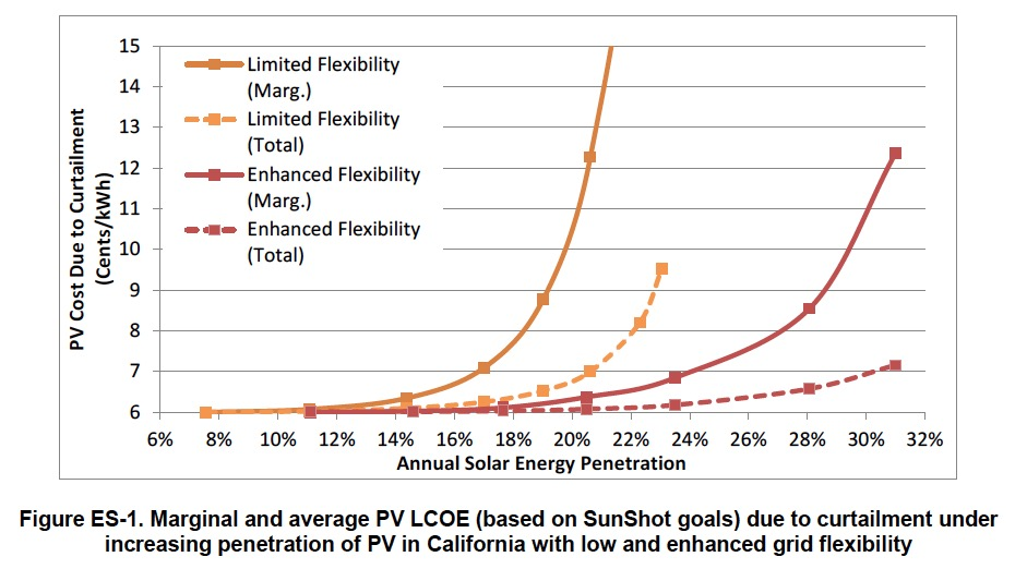 Figure ES-1. Marginal and average PV LCOE (based on SunShot goals) due to curtailment under increasing penetration of PV in California with low and enhanced grid flexibility