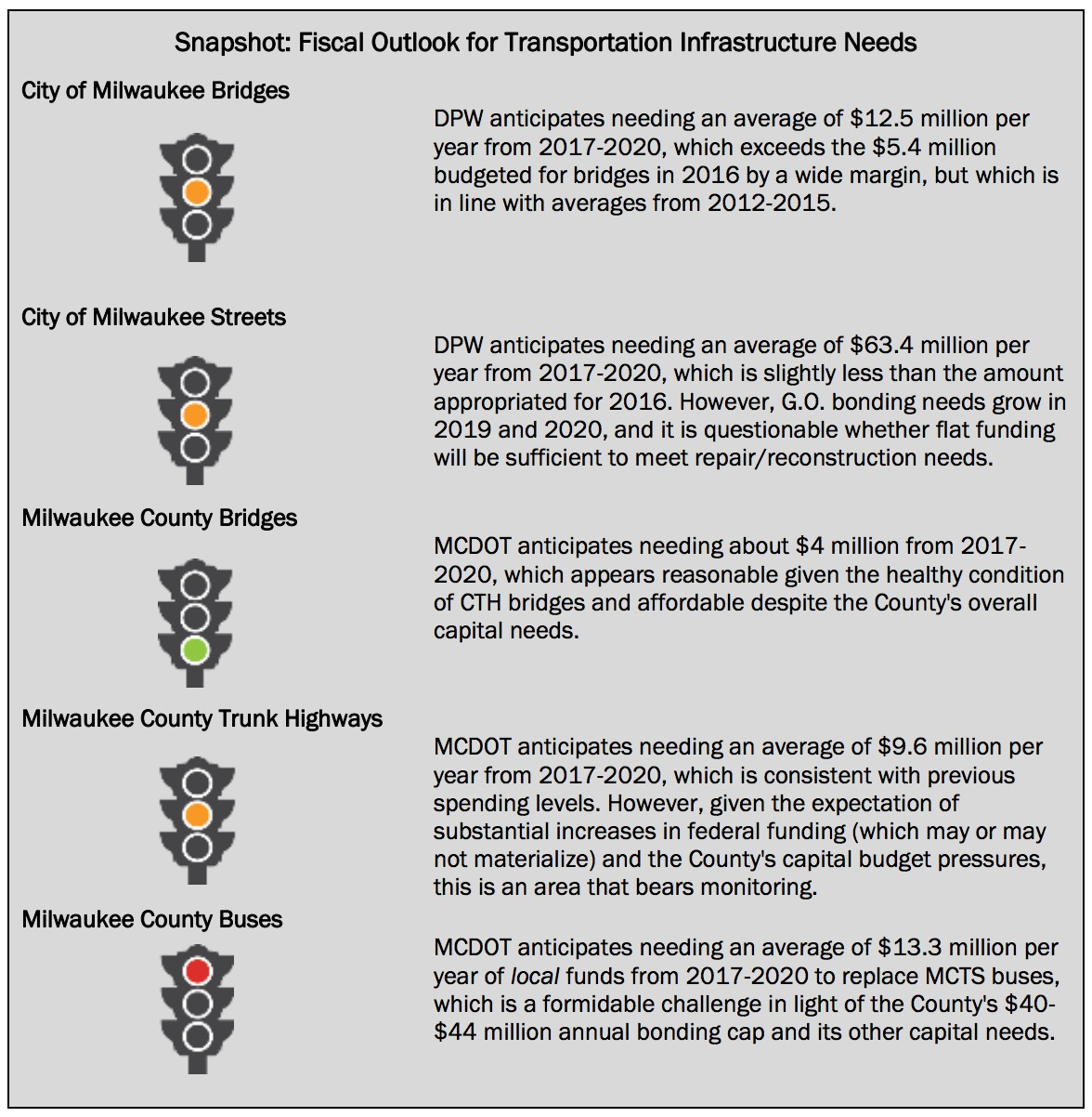 Milwaukee, WI: Snapshot: Fiscal Outlook for Transportation Infrastructure Needs