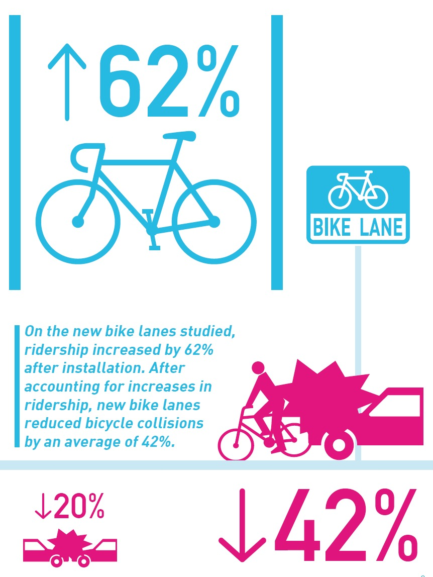 The Los Angeles County Bicycle Coalition - Bike Count