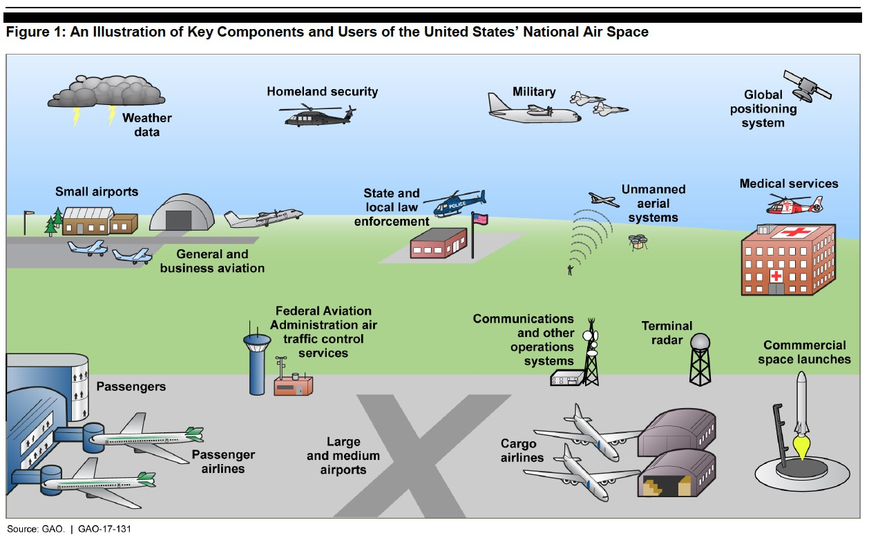 Figure 1: An Illustration of Key Components and Users of the United States' National Air Space