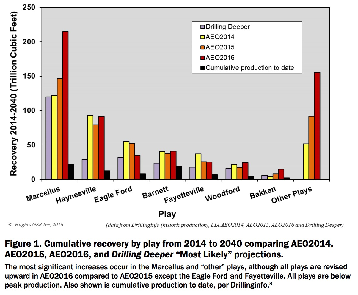 "Figure 1. Cumulative recovery by play from 2014 to 2040 comparing AEO2014, AEO2015, AEO2016, and Drilling Deeper ""Most Likely"" projections."