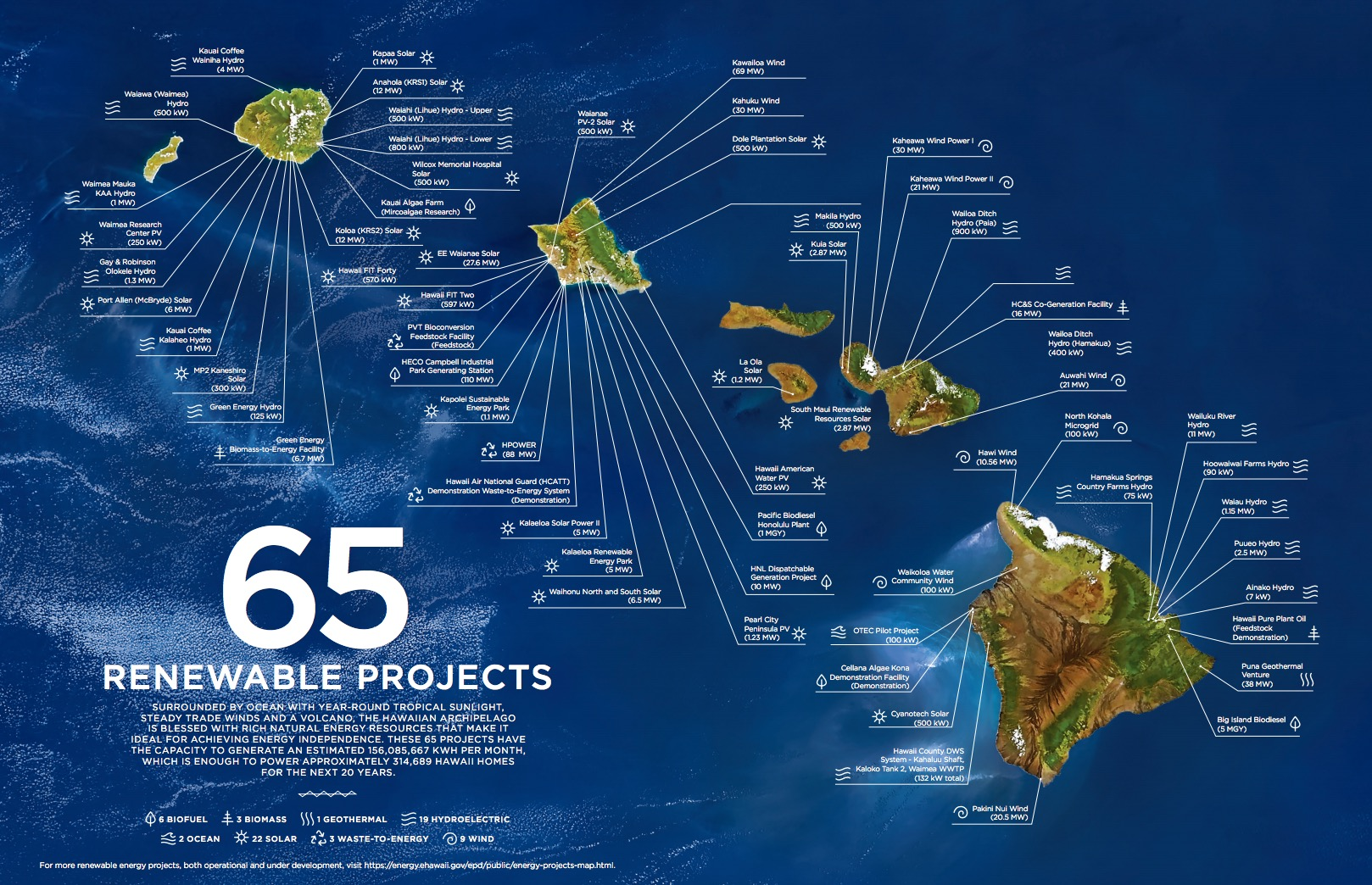 65 renewable energy projects in Hawaii