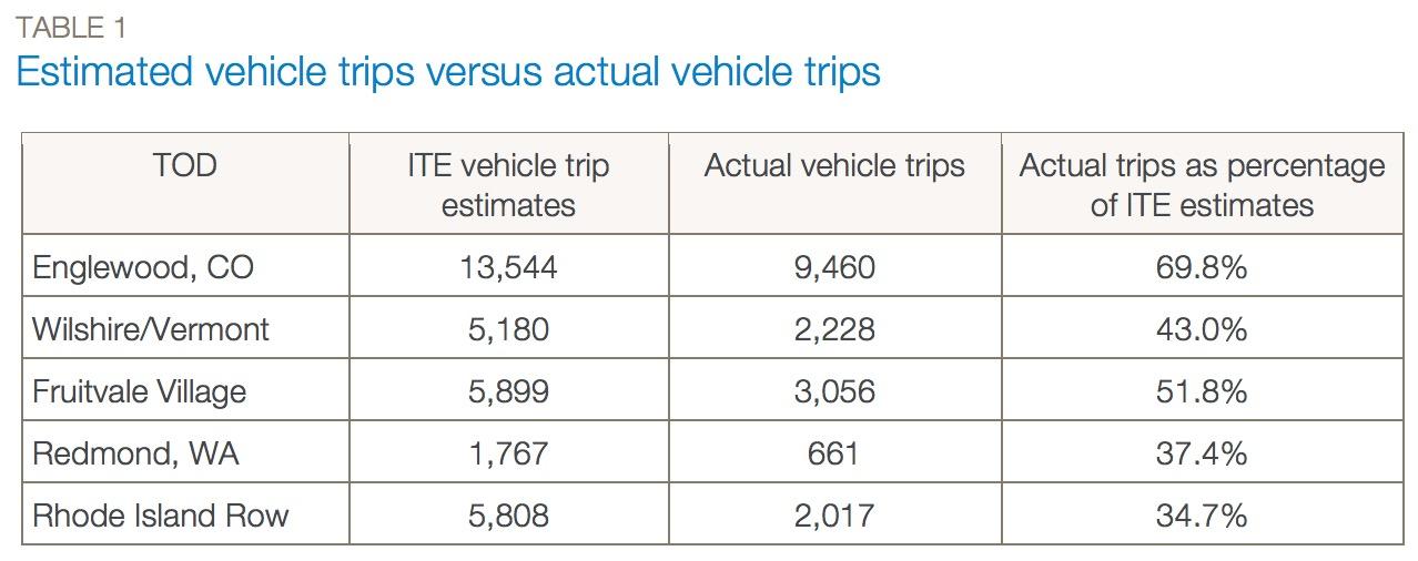 Estimated vehicle trips versus actual vehicle trips