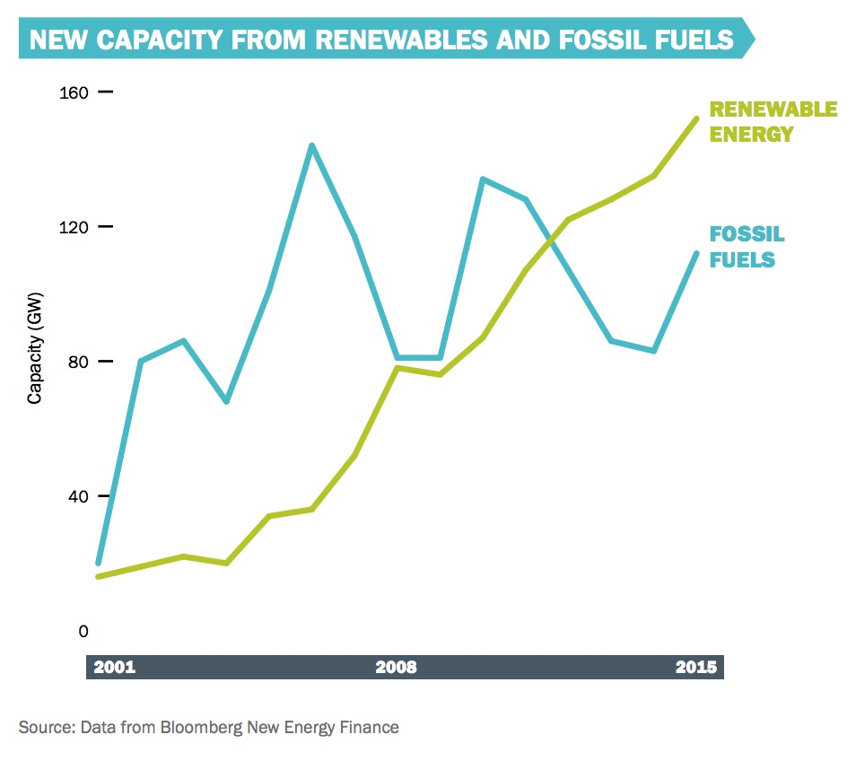 NEW CAPACITY FROM RENEWABLES AND FOSSIL FUELS