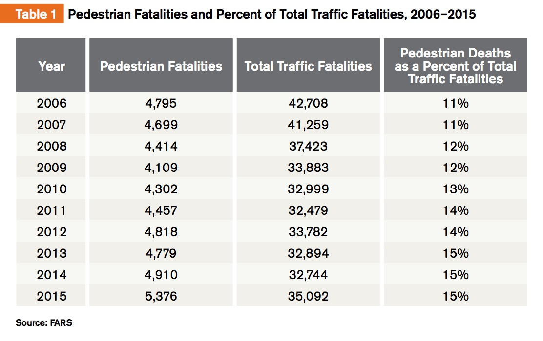 Table 1 Pedestrian Fatalities and Percent of Total Traffic Fatalities, 2006–2015