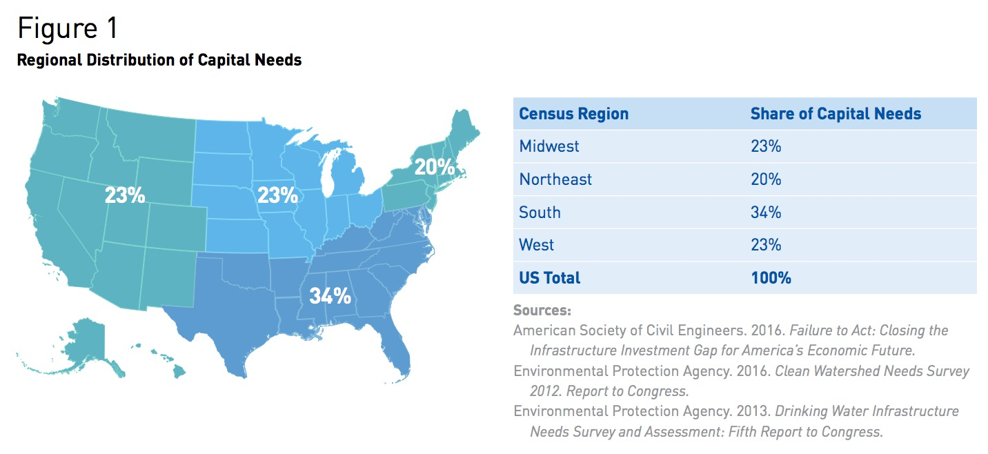 Figure 1 Regional Distribution of Capital Needs