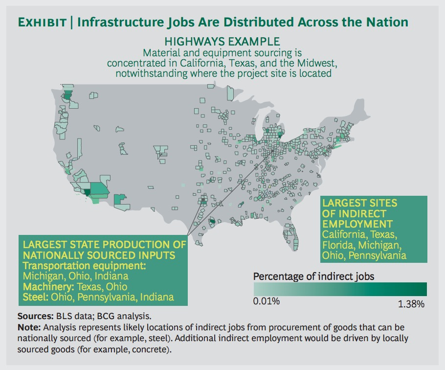 Exhibit | Infrastructure Jobs Are Distributed Across the Nation