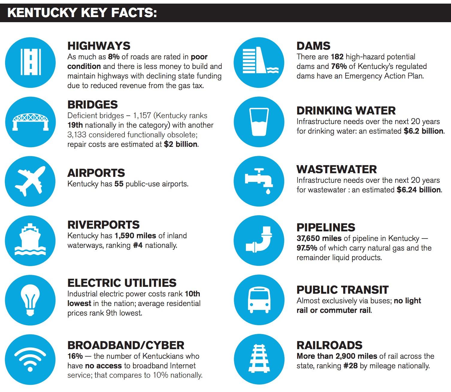 Kentucky Key Facts