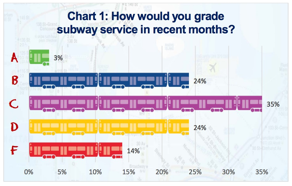 Chart 1: How would you grade subway service in recent months?
