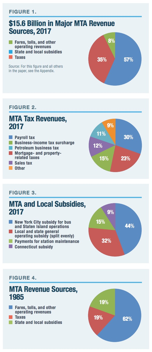 MTA Revenues and Subsidies