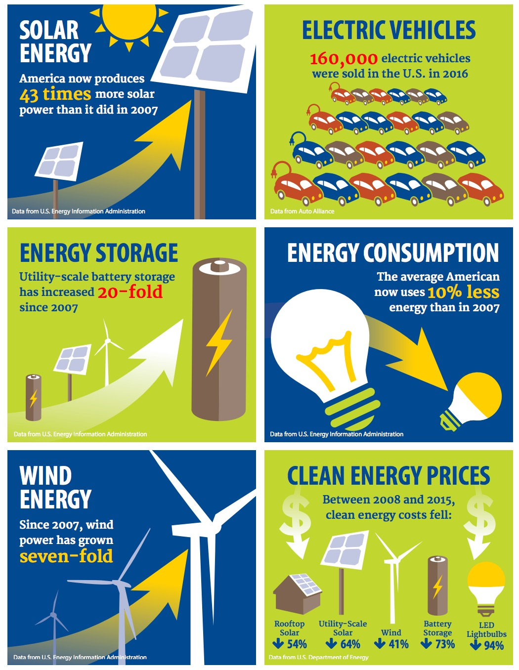 Renewables on the Rise