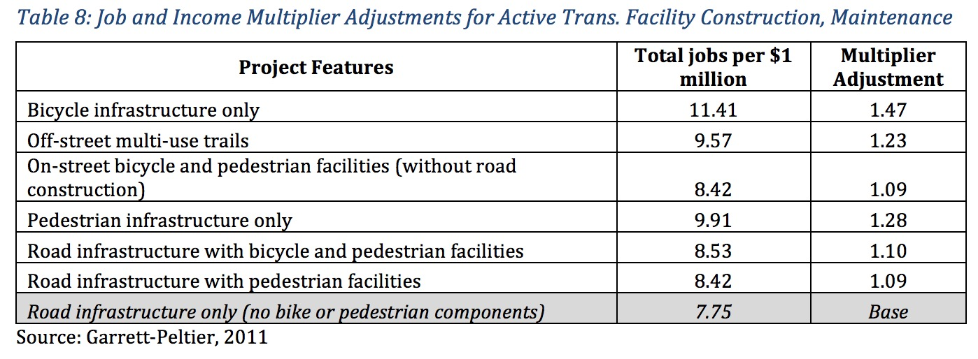 Table	8:	Job and	Income	Multiplier Adjustments	for	Active	Trans.	Facility	Construction,	Maintenance