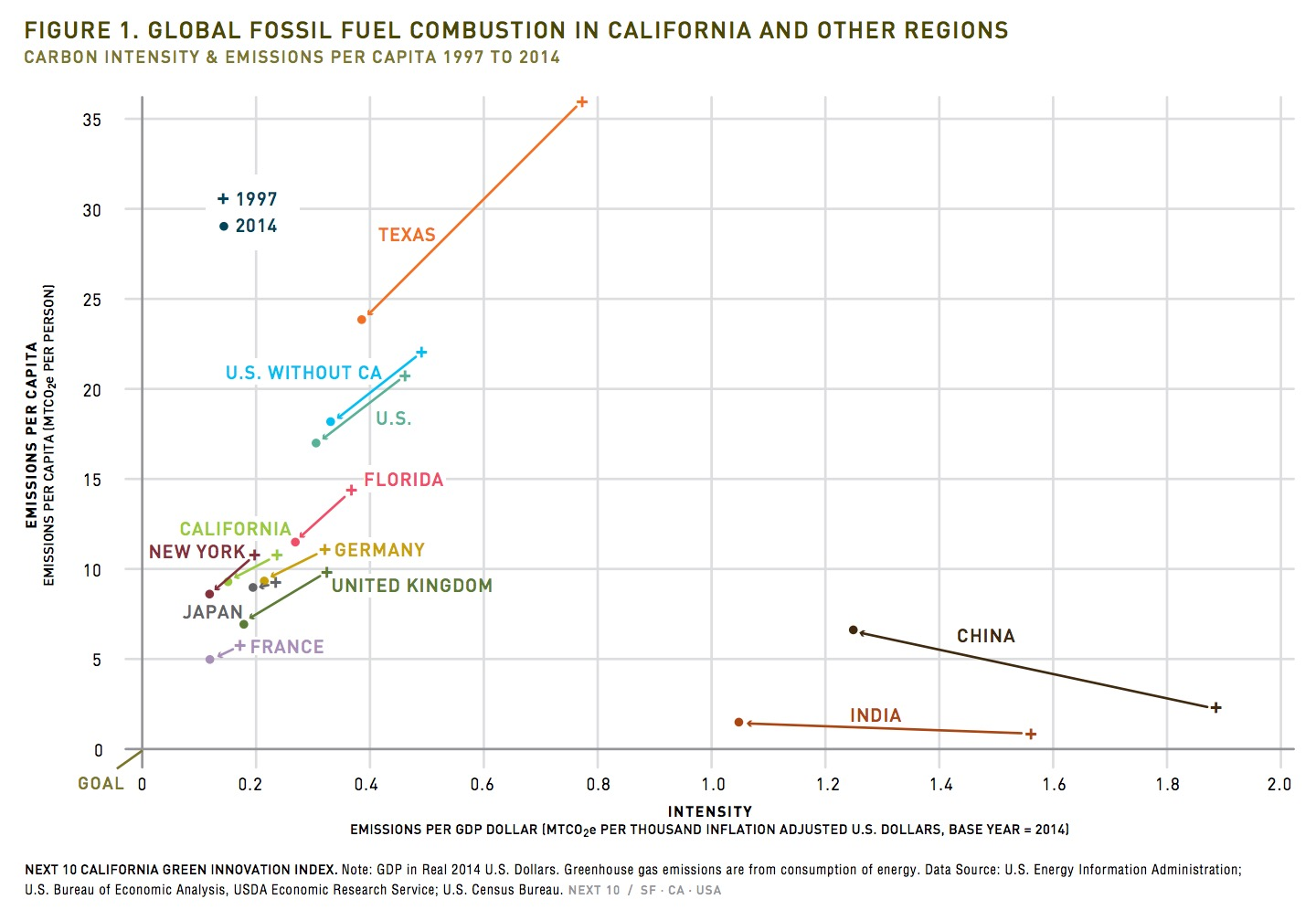 FIGURE 1. GLOBAL FOSSIL FUEL COMBUSTION IN CALIFORNIA AND OTHER REGIONS