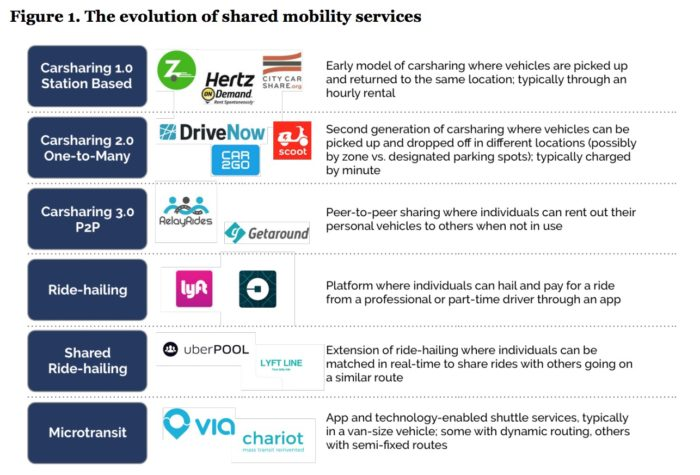 Impact of ride-sharing: Evolution of Shared Mobility Services